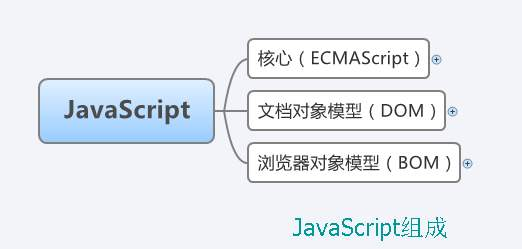 javascript的组成部分包括哪些?