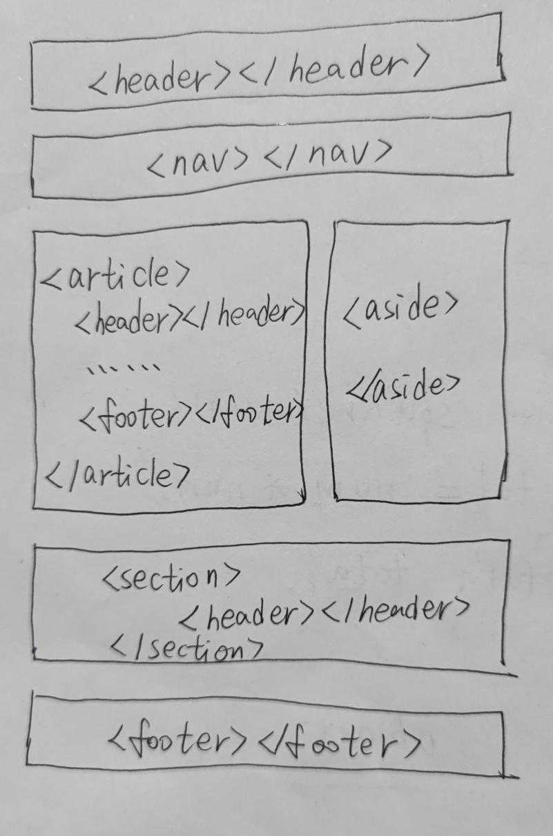 HTML5新增的结构元素主要有6个